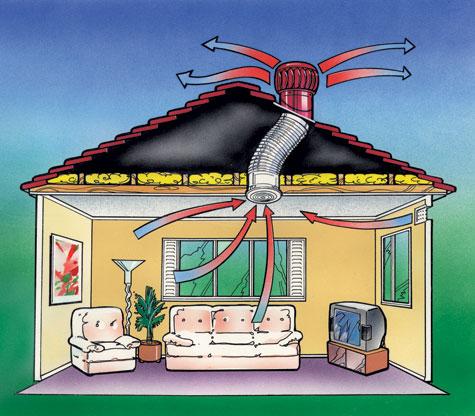 Roof Ventilation diagram